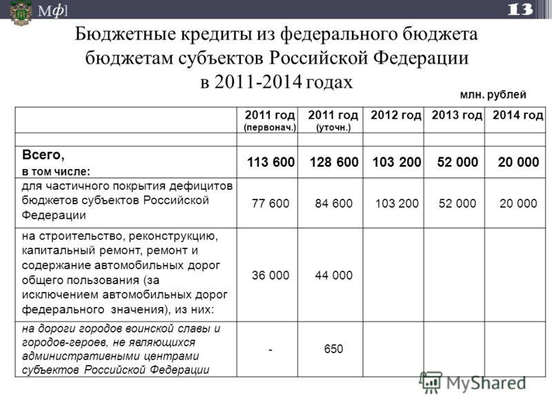 М ] ф Бюджетные кредиты из федерального бюджета бюджетам субъектов Российской Федерации в 2011-2014 годах 2011 год (первонач.) 2011 год (уточн.) 2012 год2013 год2014 год Всего, в том числе: 113 600128 600103 20052 00020 000 для частичного покрытия де