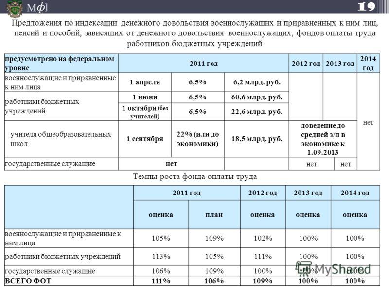 М ] ф предусмотрено на федеральном уровне 2011 год2012 год2013 год 2014 год военнослужащие и приравненные к ним лица 1 апреля6,5%6,2 млрд. руб. нет работники бюджетных учреждений 1 июня6,5%60,6 млрд. руб. 1 октября (без учителей) 6,5%22,6 млрд. руб.