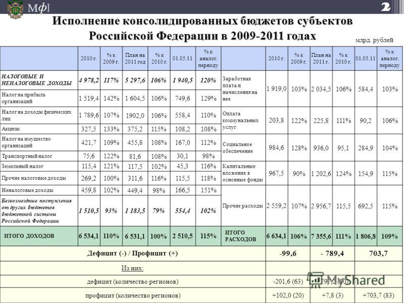 М ] ф 2010 г. % к 2009 г. План на 2011 год % к 2010 г. 01.05.11 % к аналог. периоду 2010 г. % к 2009 г. План на 2011 г. % к 2010 г. 01.05.11 % к аналог. периоду НАЛОГОВЫЕ И НЕНАЛОГОВЫЕ ДОХОДЫ 4 978,2117% 5 297,6106% 1 940,5120% Заработная плата и нач