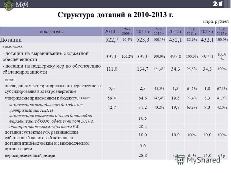 М ] ф Структура дотаций в 2010-2013 г. 21 млрд. рублей показатель2010 г. % к 2009 г. 2011 г. % к 2010 г. 2012 г. % к 2011 г. 2013 г. % к 2012 г. Дотации522,7 90,4% 523,3 100,1% 432,1 82,6% 432,1 100,0% в том числе: - дотации на выравнивание бюджетной
