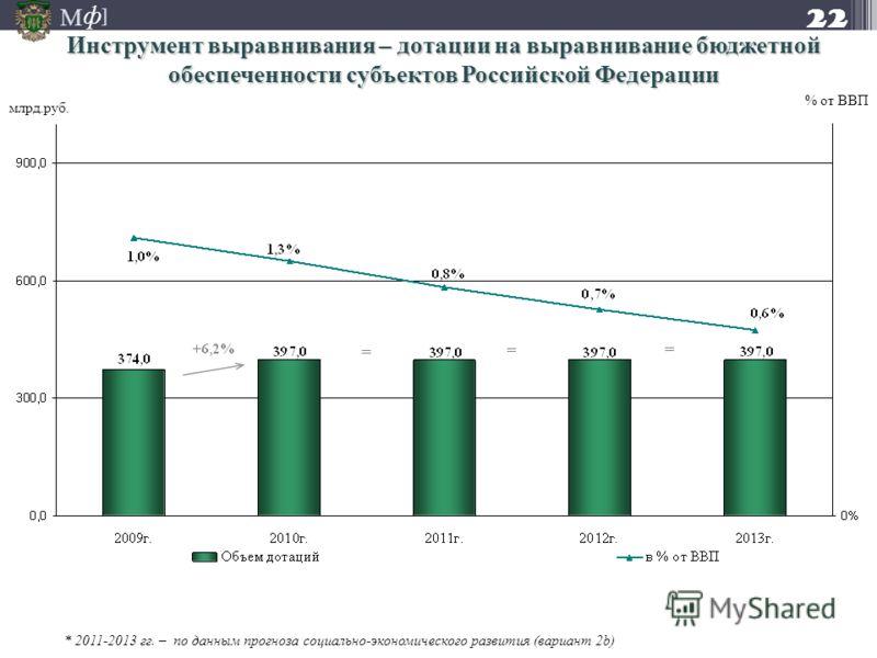 М ] ф млрд.руб. % от ВВП * 2011-2013 гг. – по данным прогноза социально-экономического развития (вариант 2b) 22 Инструмент выравнивания – дотации на выравнивание бюджетной обеспеченности субъектов Российской Федерации