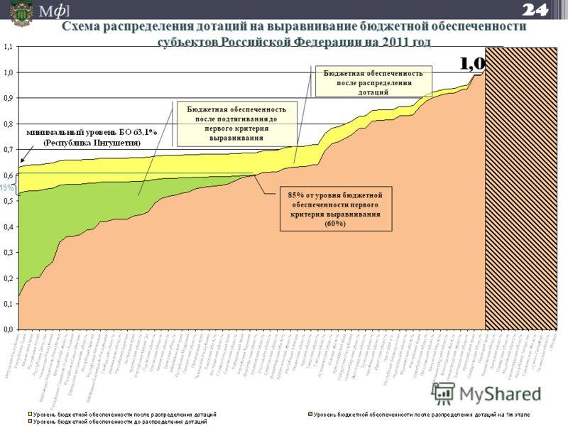 М ] ф Схема распределения дотаций на выравнивание бюджетной обеспеченности субъектов Российской Федерации на 2011 год 24 85% от уровня бюджетной обеспеченности первого критерия выравнивания (60%) Бюджетная обеспеченность после подтягивания до первого