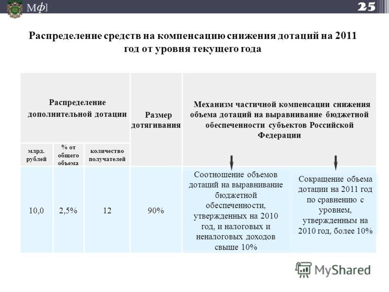 М ] ф 25 Распределение средств на компенсацию снижения дотаций на 2011 год от уровня текущего года Распределение дополнительной дотации Размер дотягивания Механизм частичной компенсации снижения объема дотаций на выравнивание бюджетной обеспеченности