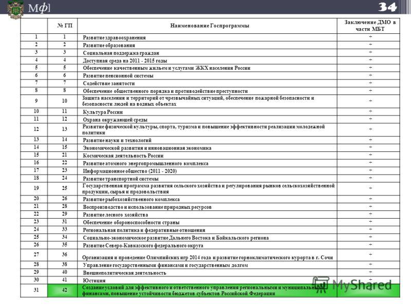 М ] ф ГПНаименование Госпрограммы Заключение ДМО в части МБТ 11 Развитие здравоохранения + 22 Развитие образования + 33 Социальная поддержка граждан + 44 Доступная среда на 2011 - 2015 годы + 55 Обеспечение качественным жильем и услугами ЖКХ населени