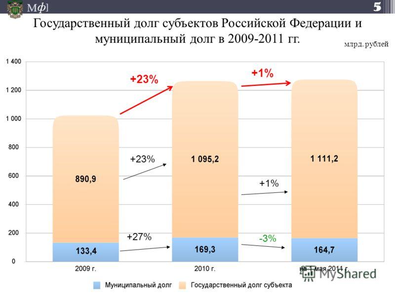 М ] ф +23% +27% +1% -3% Государственный долг субъектов Российской Федерации и муниципальный долг в 2009-2011 гг. +1% млрд. рублей 5
