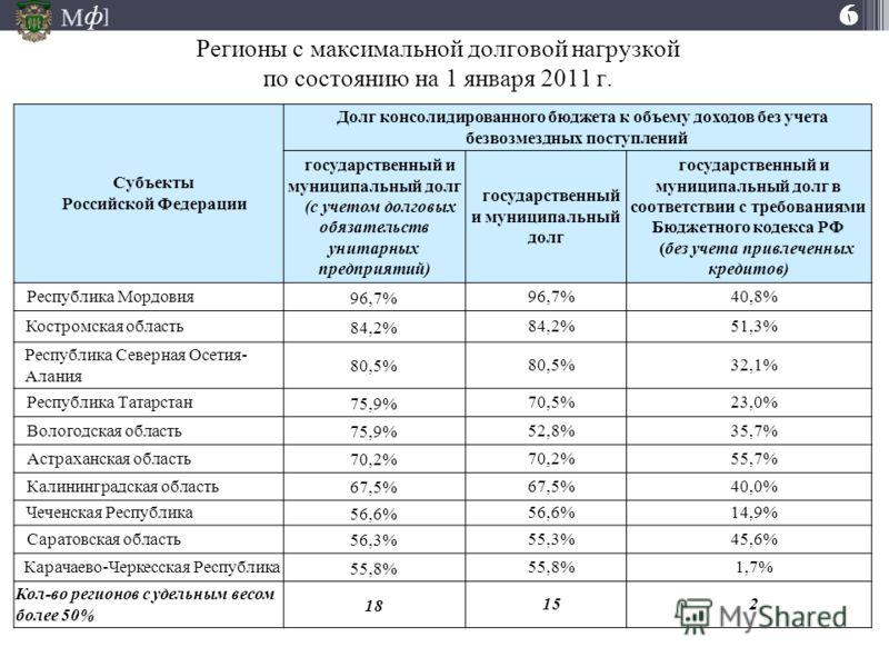 бюджетов субъектов РФ в