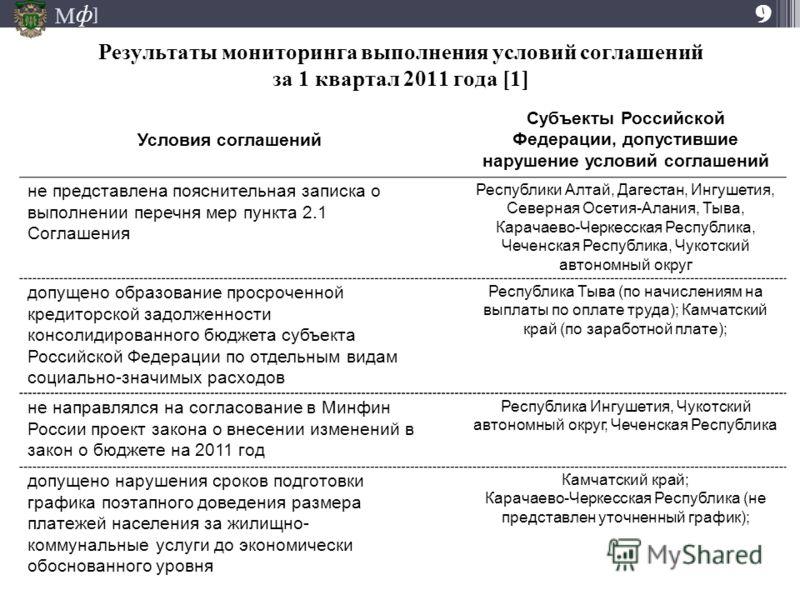 М ] ф Результаты мониторинга выполнения условий соглашений за 1 квартал 2011 года [1] Условия соглашений Субъекты Российской Федерации, допустившие нарушение условий соглашений не представлена пояснительная записка о выполнении перечня мер пункта 2.1