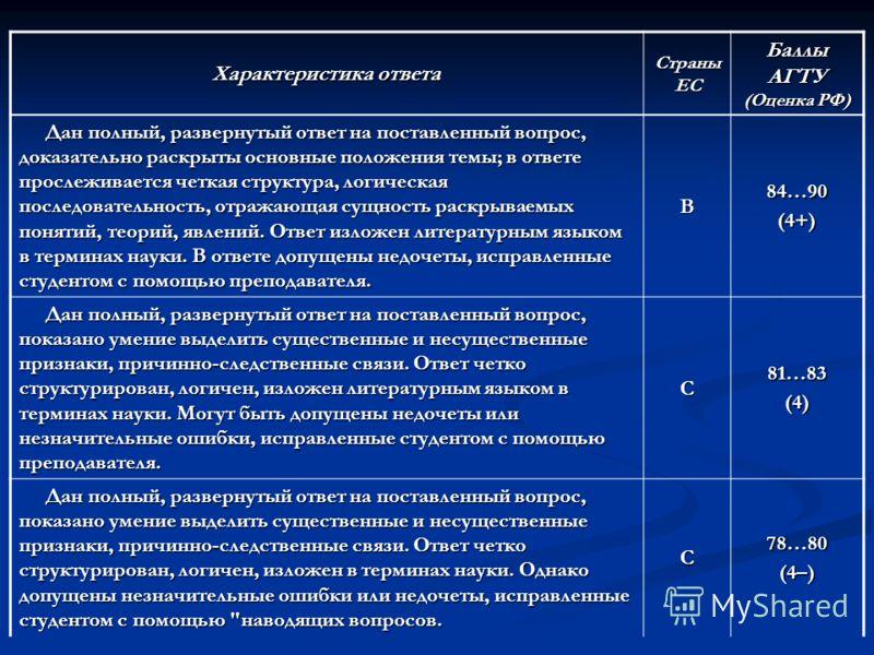 Характеристика ответа Страны ЕС Баллы АГТУ (Оценка РФ) Дан полный, развернутый ответ на поставленный вопрос, доказательно раскрыты основные положения темы; в ответе прослеживается четкая структура, логическая последовательность, отражающая сущность р