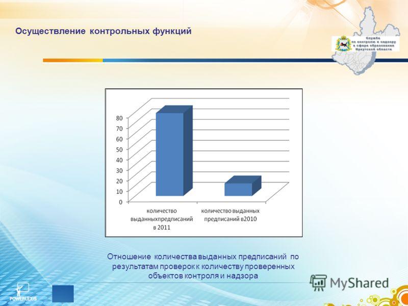 Осуществление контрольных функций Отношение количества выданных предписаний по результатам проверок к количеству проверенных объектов контроля и надзора