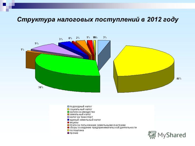 Структура налоговых поступлений в 2012 году