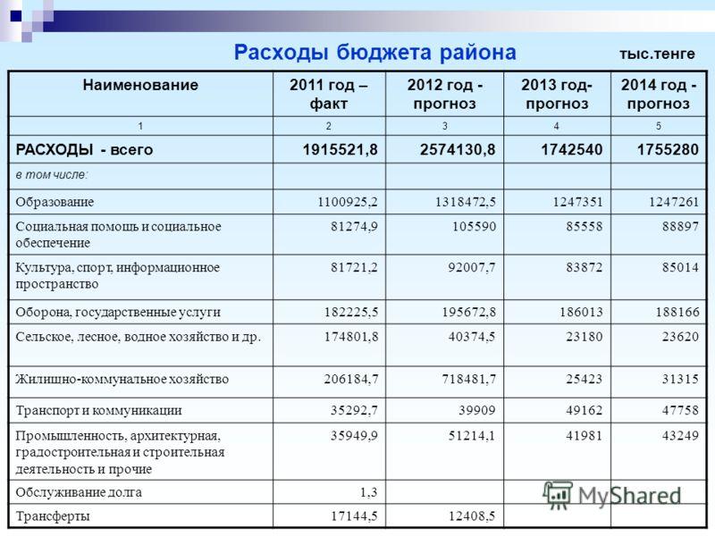 Расходы бюджета района Наименование2011 год – факт 2012 год - прогноз 2013 год- прогноз 2014 год - прогноз 12345 РАСХОДЫ - всего1915521,82574130,817425401755280 в том числе: Образование1100925,21318472,512473511247261 Социальная помощь и социальное о