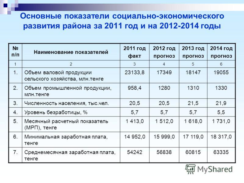 Основные показатели социально-экономического развития района за 2011 год и на 2012-2014 годы п/п Наименование показателей 2011 год факт 2012 год прогноз 2013 год прогноз 2014 год прогноз 123456 1.Объем валовой продукции сельского хозяйства, млн.тенге
