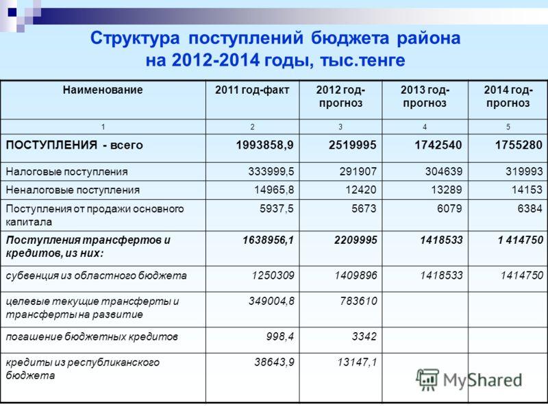 Структура поступлений бюджета района на 2012-2014 годы, тыс.тенге Наименование2011 год-факт2012 год- прогноз 2013 год- прогноз 2014 год- прогноз 12345 ПОСТУПЛЕНИЯ - всего1993858,9251999517425401755280 Налоговые поступления333999,5291907304639319993 Н
