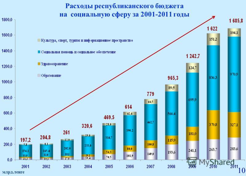 Расходы республиканского бюджета на социальную сферу за 2001-2011 годы млрд. тенге 10