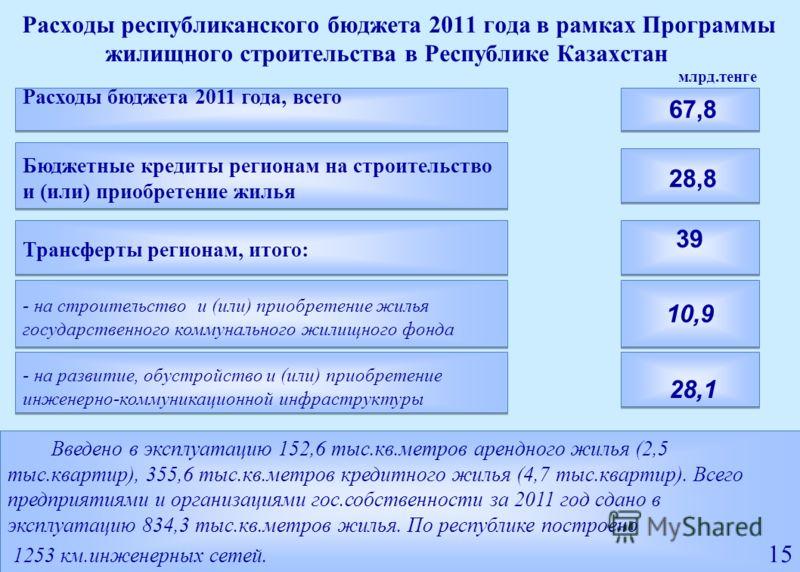 Расходы республиканского бюджета 2011 года в рамках Программы жилищного строительства в Республике Казахстан 67,8 Расходы бюджета 2011 года, всего - на развитие, обустройство и (или) приобретение инженерно-коммуникационной инфраструктуры - на строите