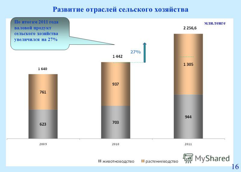Развитие отраслей сельского хозяйства млрд. тенге 27% По итогам 2011 года валовой продукт сельского хозяйства увеличился на 27% млн.тенге 16