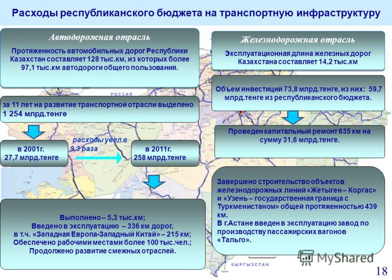 Расходы республиканского бюджета на транспортную инфраструктуру Актобе Тараз Алматы Автодорожная отрасль Протяженность автомобильных дорог Республики Казахстан составляет 128 тыс.км, из которых более 97,1 тыс.км автодороги общего пользования. Автодор