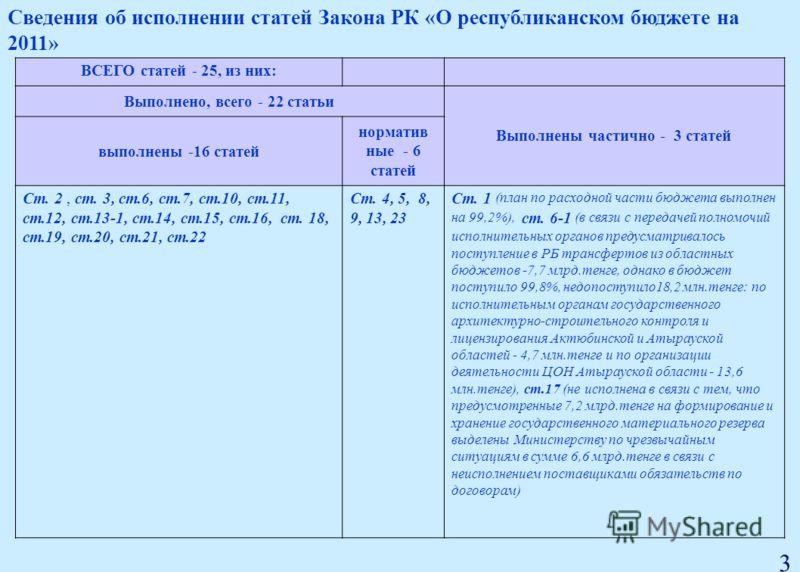 ВСЕГО статей - 25, из них: Выполнено, всего - 22 статьи Выполнены частично - 3 статей выполнены -16 статей норматив ные - 6 статей Ст. 2, ст. 3, ст.6, ст.7, ст.10, ст.11, ст.12, ст.13-1, ст.14, ст.15, ст.16, ст. 18, ст.19, ст.20, ст.21, ст.22 Ст. 4,