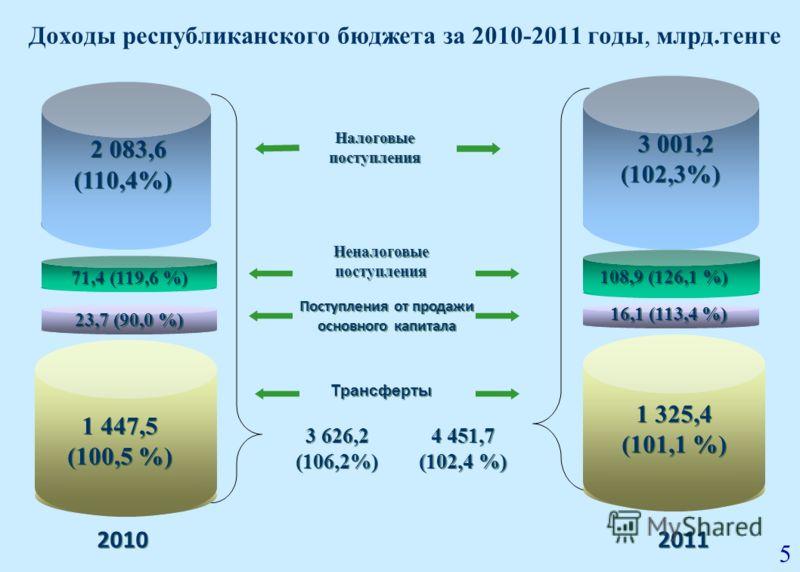 2010 2011 71,4 (119,6 %) 108,9 (126,1 %) Доходы республиканского бюджета за 2010-2011 годы, млрд.тенге 3 001,2 (102,3%) 1 447,5 (100,5 %) 1 447,5 (100,5 %) 2 083,6 (110,4%) 23,7 (90,0 %) 16,1 (113,4 %) Налоговые поступления Неналоговые поступления Не