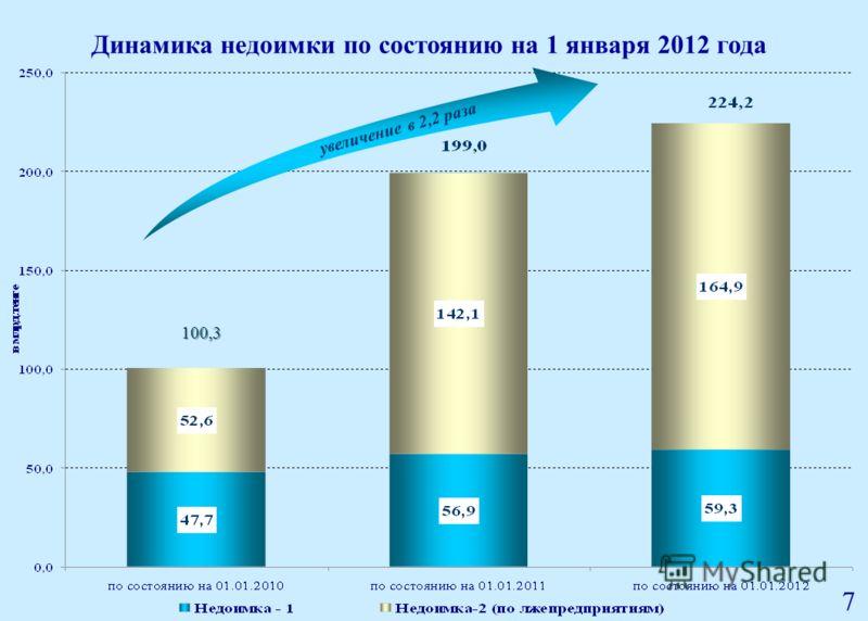 Динамика недоимки по состоянию на 1 января 2012 года 7 100,3 увеличение в 2,2 раза