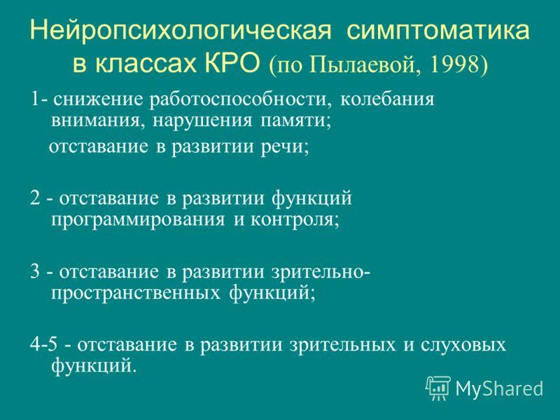Нейропсихологическая симптоматика в классах КРО (по Пылаевой, 1998) 1- снижение работоспособности, колебания внимания, нарушения памяти; отставание в развитии речи; 2 - отставание в развитии функций программирования и контроля; 3 - отставание в разви