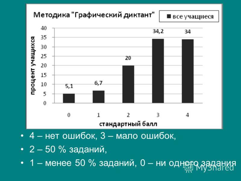 4 – нет ошибок, 3 – мало ошибок, 2 – 50 % заданий, 1 – менее 50 % заданий, 0 – ни одного задания