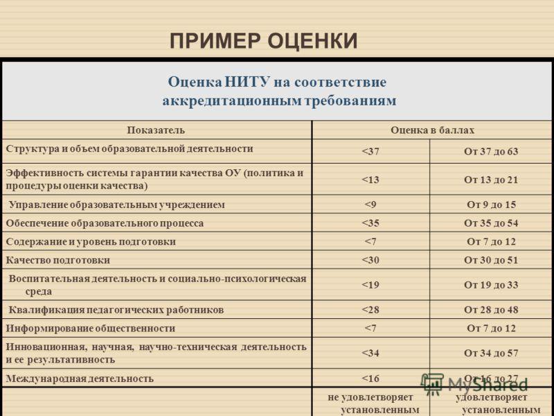Оценка НИТУ на соответствие аккредитационным требованиям Показатель Оценка в баллах Структура и объем образовательной деятельности