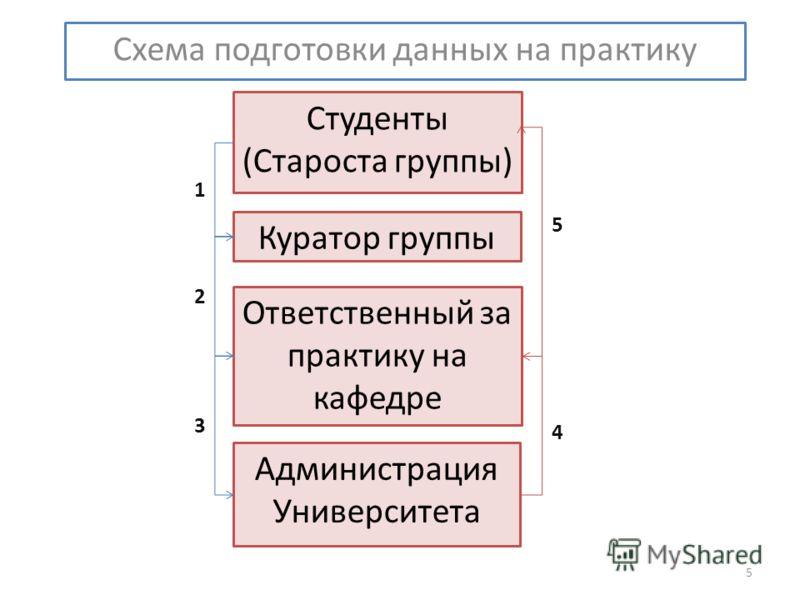 Схема подготовки данных на практику 5 Куратор группы Студенты (Староста группы) Ответственный за практику на кафедре Администрация Университета 1 2 3 4 5
