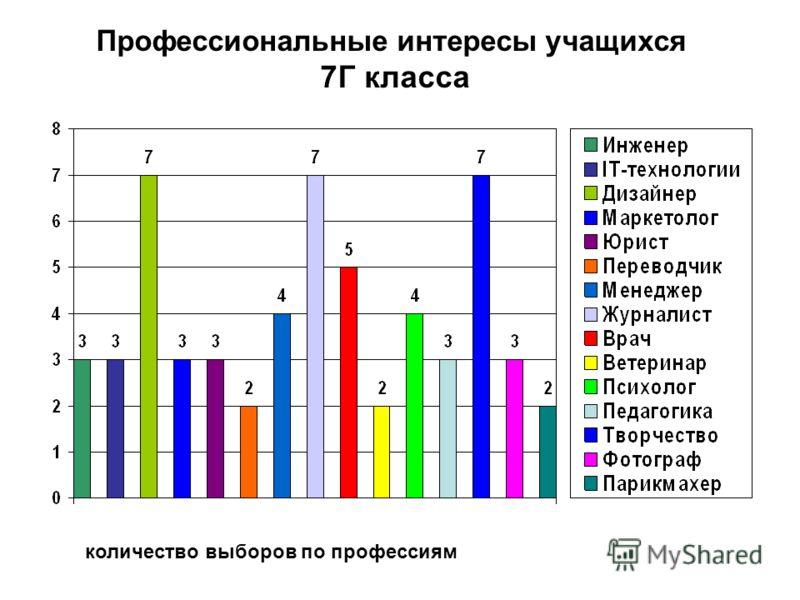Профессиональные интересы учащихся 7Г класса количество выборов по профессиям