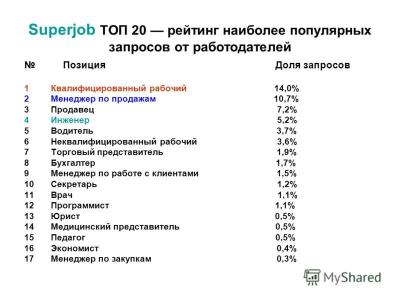 Superjob ТОП 20 рейтинг наиболее популярных запросов от работодателей Позиция Доля запросов 1Квалифицированный рабочий 14,0% 2Менеджер по продажам 10,7% 3Продавец 7,2% 4Инженер 5,2% 5Водитель 3,7% 6Неквалифицированный рабочий 3,6% 7Торговый представи