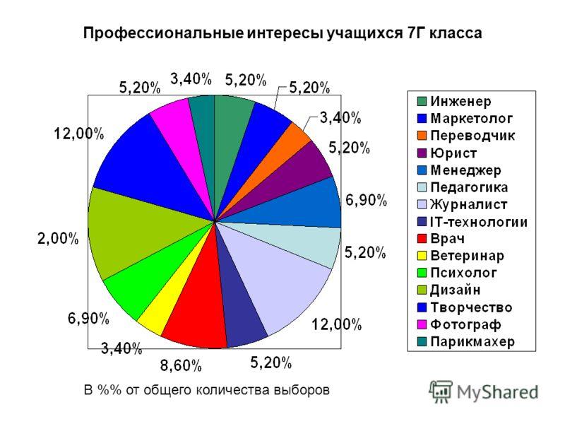 Профессиональные интересы учащихся 7Г класса В % от общего количества выборов
