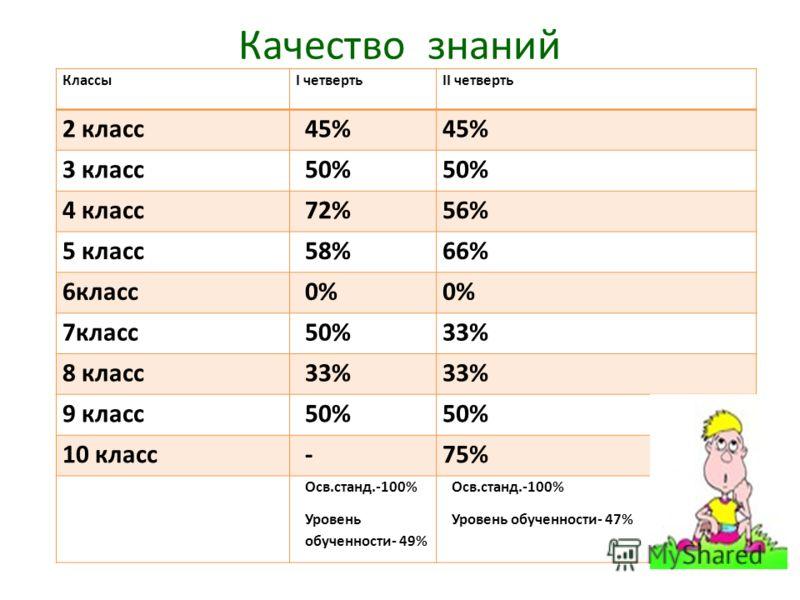 Качество знаний КлассыI четвертьII четверть 2 класс45% 3 класс50% 4 класс72%56% 5 класс58%66% 6класс0% 7класс50%33% 8 класс33% 9 класс50% 10 класс-75% Осв.станд.-100% Уровень обученности- 49% Осв.станд.-100% Уровень обученности- 47%