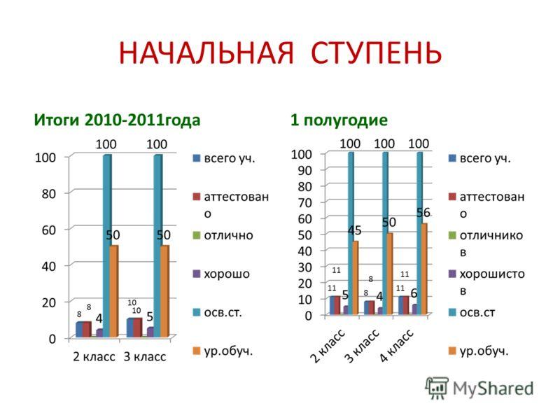 НАЧАЛЬНАЯ СТУПЕНЬ Итоги 2010-2011года1 полугодие