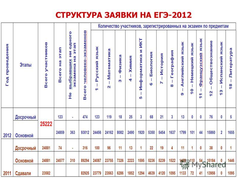 СТРУКТУРА ЗАЯВКИ НА ЕГЭ-2012