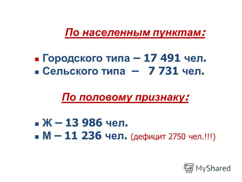 По населенным пунктам : Городского типа – 17 491 чел. Сельского типа – 7 731 чел. По половому признаку : Ж – 13 986 чел. М – 11 236 чел. (дефицит 2750 чел.!!!)