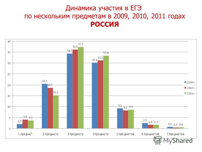 Динамика участия в ЕГЭ по нескольким предметам в 2009, 2010, 2011 годах Динамика участия в ЕГЭ по нескольким предметам в 2009, 2010, 2011 годах РОССИЯ