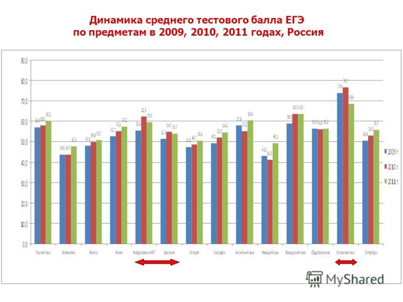 Динамика среднего тестового балла ЕГЭ по предметам в 2009, 2010, 2011 годах, Россия