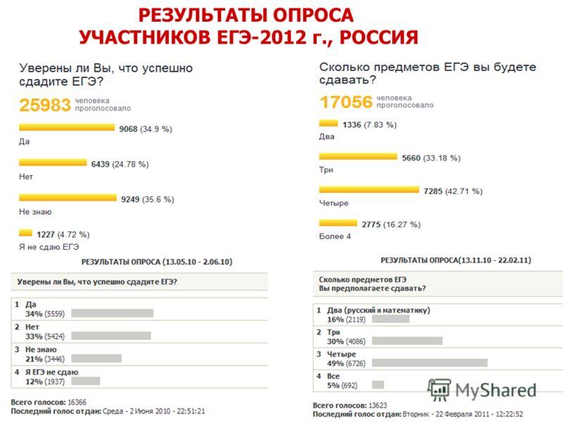 РЕЗУЛЬТАТЫ ОПРОСА УЧАСТНИКОВ ЕГЭ-2012 г., РОССИЯ