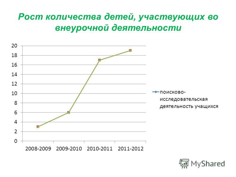 Рост количества детей, участвующих во внеурочной деятельности