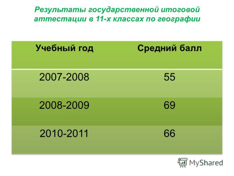 Результаты государственной итоговой аттестации в 11-х классах по географии