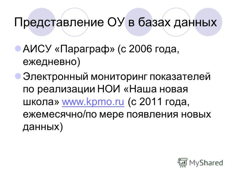 Представление ОУ в базах данных АИСУ «Параграф» (с 2006 года, ежедневно) Электронный мониторинг показателей по реализации НОИ «Наша новая школа» www.kpmo.ru (с 2011 года, ежемесячно/по мере появления новых данных)www.kpmo.ru