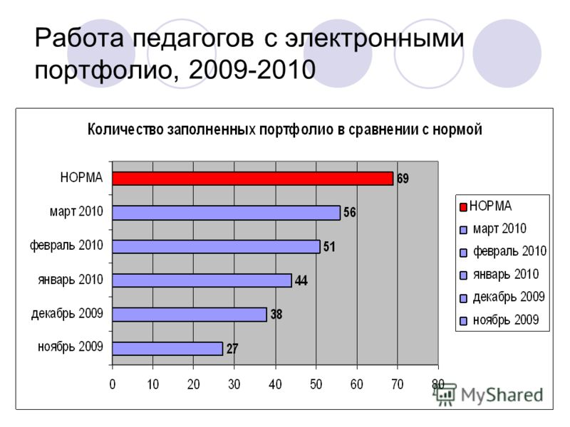 Работа педагогов с электронными портфолио, 2009-2010