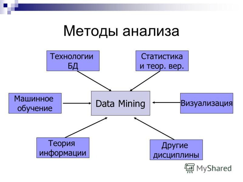 Методы анализа Data Mining Технологии БД Статистика и теор. вер. Другие дисциплины Теория информации Машинное обучение Визуализация