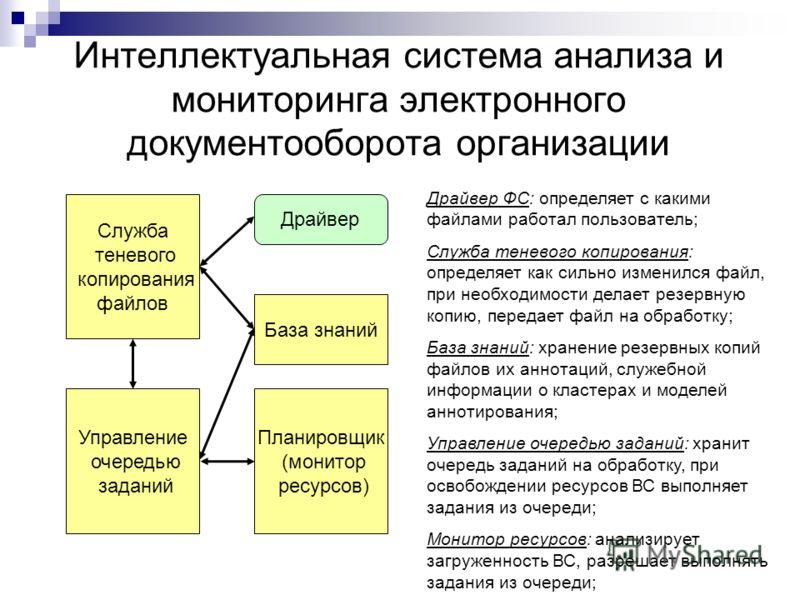Интеллектуальная система анализа и мониторинга электронного документооборота организации Драйвер ФС: определяет с какими файлами работал пользователь; Служба теневого копирования: определяет как сильно изменился файл, при необходимости делает резервн