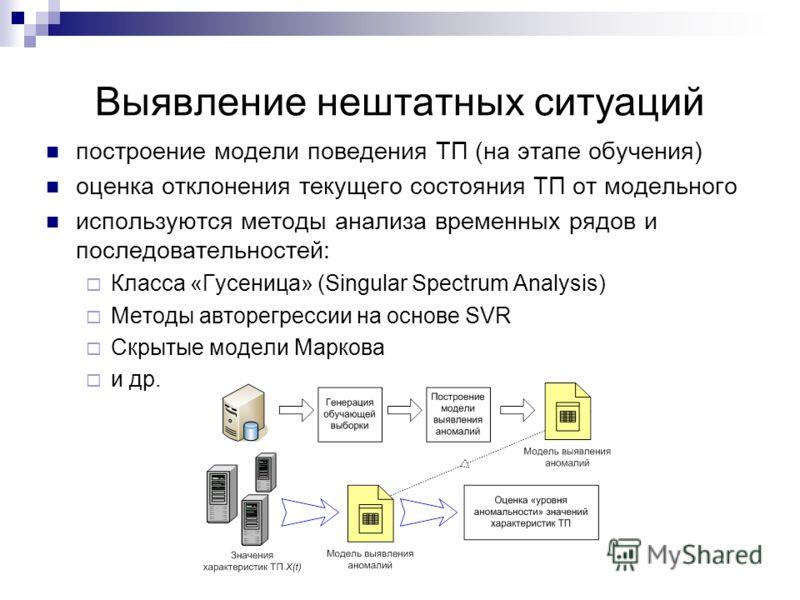 Выявление нештатных ситуаций построение модели поведения ТП (на этапе обучения) оценка отклонения текущего состояния ТП от модельного используются методы анализа временных рядов и последовательностей: Класса «Гусеница» (Singular Spectrum Analysis) Ме