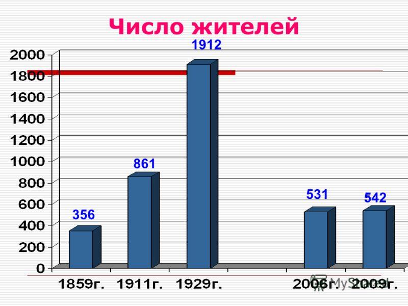 4 Число жителей 356 861 1912 531 5 542