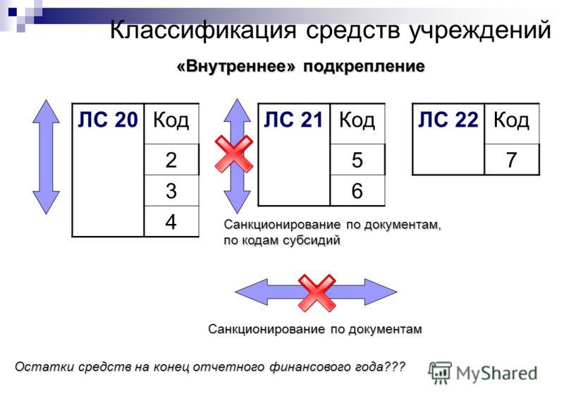 Классификация средств учреждений ЛС 20Код 2 3 4 ЛС 21Код 5 6 ЛС 22Код 7 «Внутреннее» подкрепление Санкционирование по документам Санкционирование по документам, по кодам субсидий Остатки средств на конец отчетного финансового года???