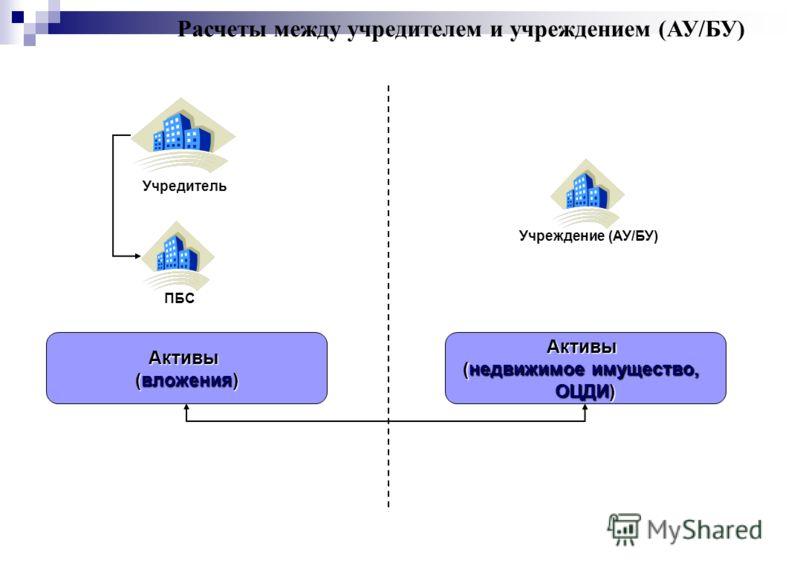 Расчеты между учредителем и учреждением (АУ/БУ) Учредитель Учреждение (АУ/БУ)ПБС Активы (вложения) Активы (недвижимое имущество, ОЦДИ)