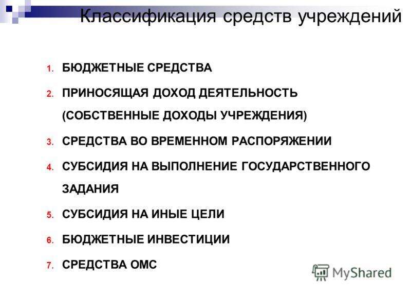 Классификация средств учреждений 1. БЮДЖЕТНЫЕ СРЕДСТВА 2. ПРИНОСЯЩАЯ ДОХОД ДЕЯТЕЛЬНОСТЬ (СОБСТВЕННЫЕ ДОХОДЫ УЧРЕЖДЕНИЯ) 3. СРЕДСТВА ВО ВРЕМЕННОМ РАСПОРЯЖЕНИИ 4. СУБСИДИЯ НА ВЫПОЛНЕНИЕ ГОСУДАРСТВЕННОГО ЗАДАНИЯ 5. СУБСИДИЯ НА ИНЫЕ ЦЕЛИ 6. БЮДЖЕТНЫЕ ИНВ