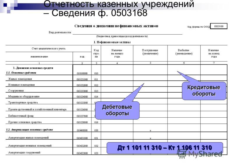 Отчетность казенных учреждений – Сведения ф. 0503168Кредитовыеобороты Дебетовыеобороты Дт 1 101 11 310 – Кт 1 106 11 310